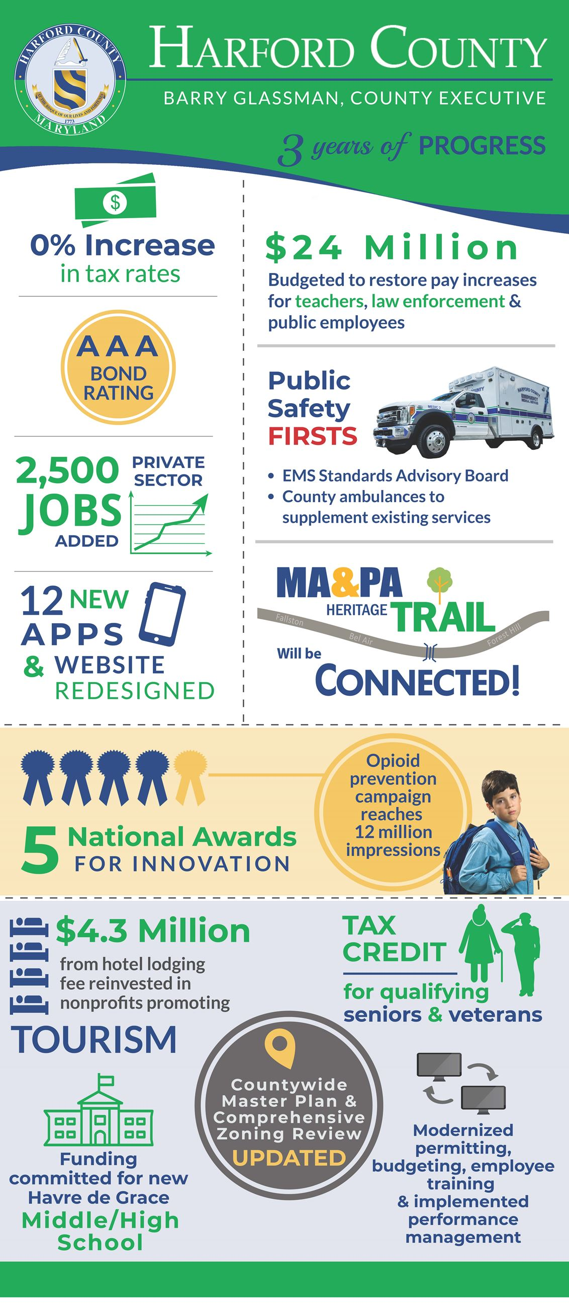 BG 3 year Infographic