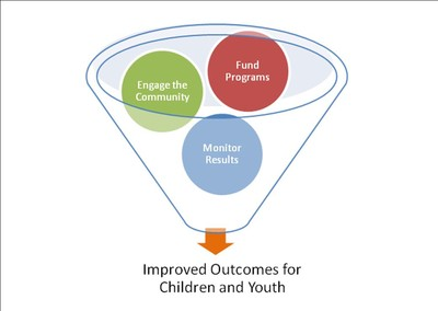 Improved Outcomes for Children and Youth Graphic