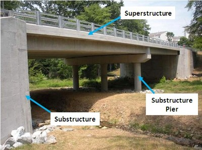 A diagram showing Superstructure, Substructure Pier and Substructure on a bridge.