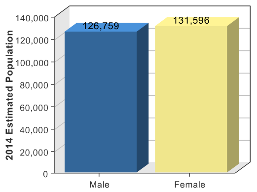 2014 Estimated Population
