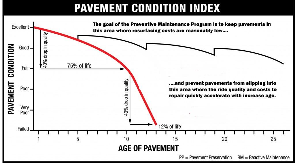PavementClassificationIndex2