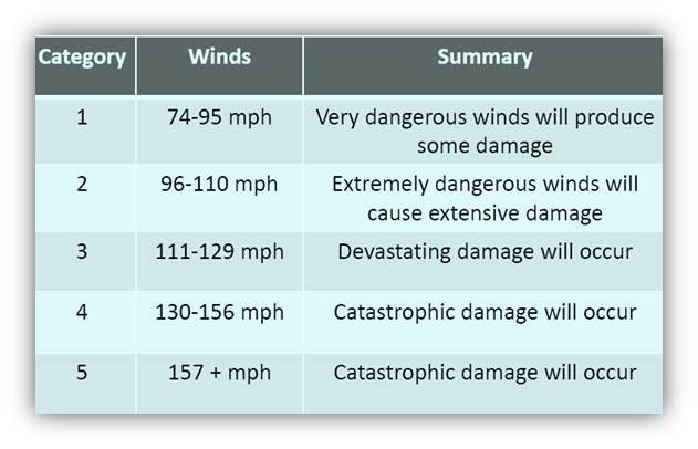 Saffer Simpson scale for hurricanes