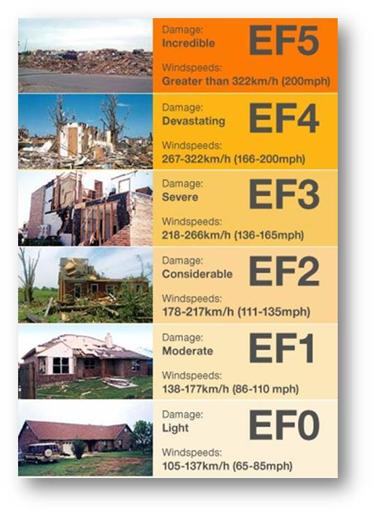 EF Scale